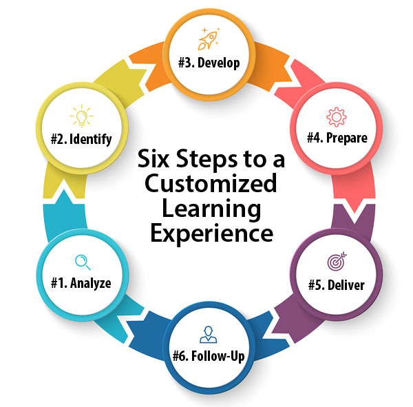 Six Steps to a Successful & Customized Learning Experience